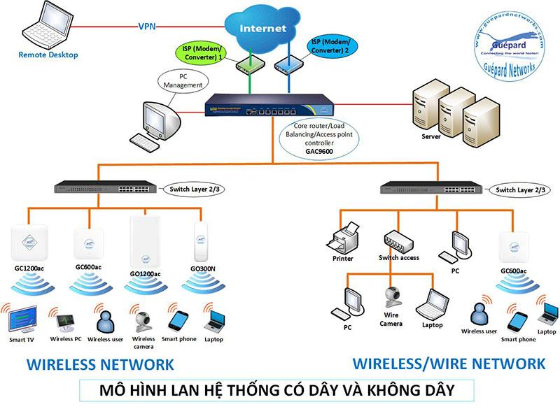 Thiết kế, xây dựng, vận hành và quản trị hệ thống mạng không dây